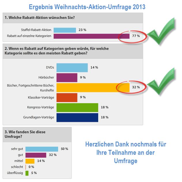 Ergebnis Primabuch Weihnachts-Aktion-Umfrage 2013